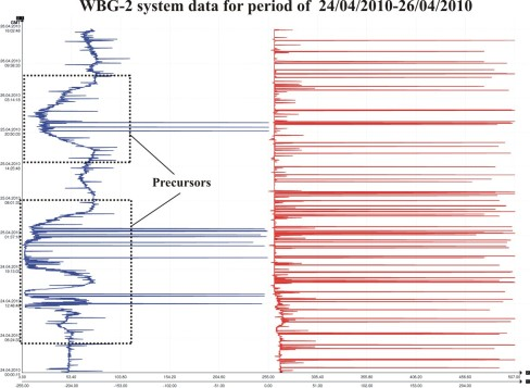 WBG-2 system data for period of 24/04/2010–26/04/2010
