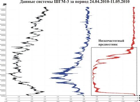 Данные системы ШГМ-3 за период 24.04.2010-11.05.2010