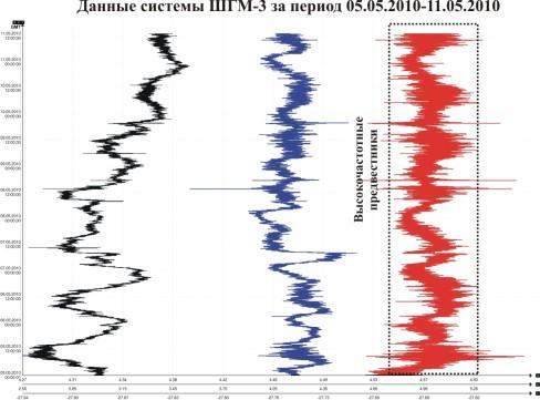 Данные системы ШГМ-3 за период 09.05.2010-11.05.2010