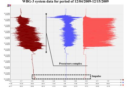 WBG-3 system signals for period of 12/04/2009-12/15/2009