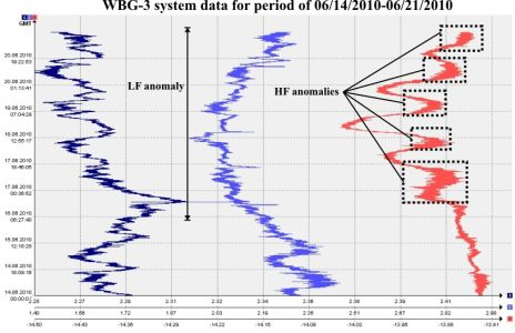 WBG-3 system data for period of 06/14/2010-06/21/2010