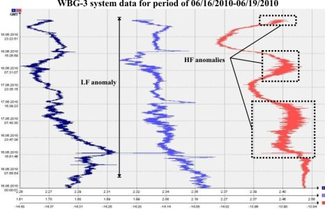 WBG-3 system data for period of 06/16/2010-06/19/2010