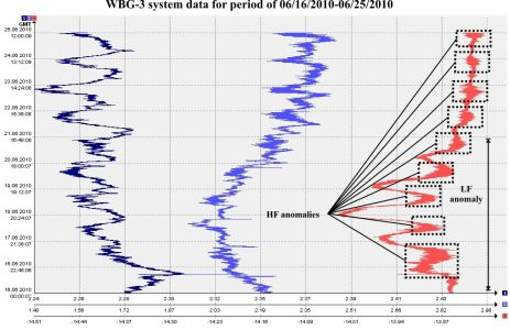 WBG-3 system data for period of 06/16/2010-06/26/2010