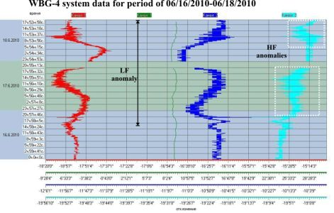WBG-4 system data for period of 06/15/2010-06/17/2010