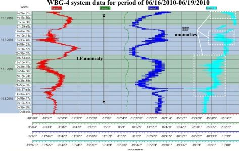WBG-4 system data for period of 06/16/2010-06/19/2010