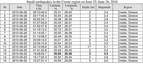 Earthquakes in the Creete region on June 25–June 26, 2010