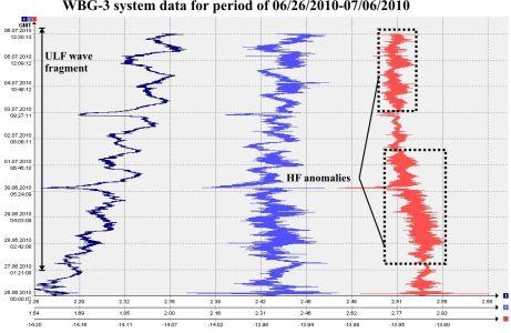 Данные системы ШГМ-3 за период 26.06.2010–06.07.2010