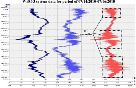 WBG-3 system data for period of 07/14/2010-07/16/2010