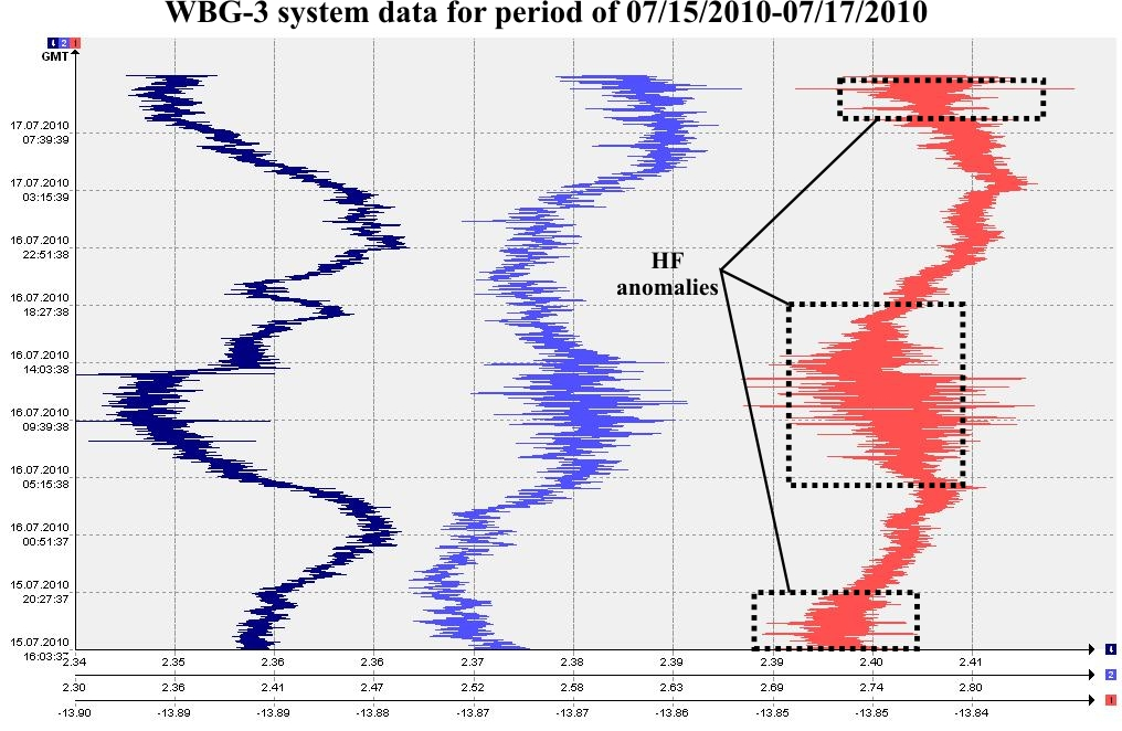 WBG-3 system data for period of 07/15/2010-07/17/2010