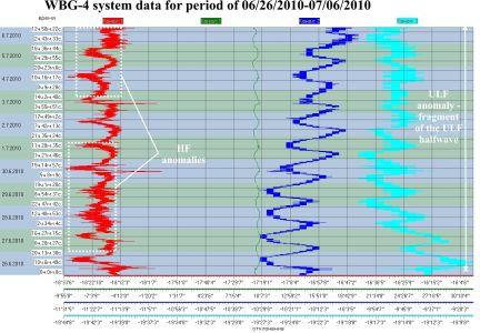 Данные системы ШГМ-4 за период 26.06.2010–06.07.2010