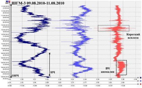 Данные системы ШГМ-3 за период 09.08.2010–11.08.2010
