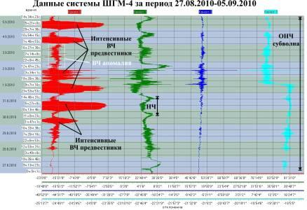 Данные ШГМ-4 за период 31.08.2010-05.09.2010