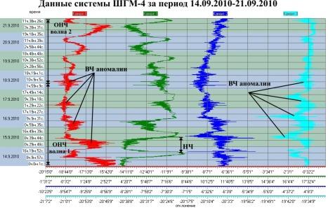 Данные ШГМ-4 за период 14.09.2010-21.09.2010