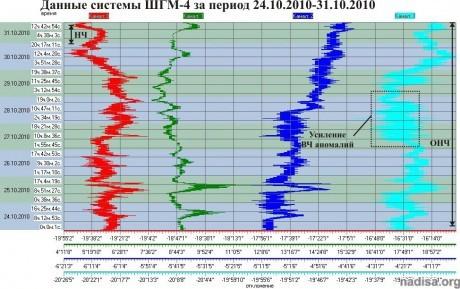 Данные ШГМ-4 за период 24.10.2010-31.10.2010