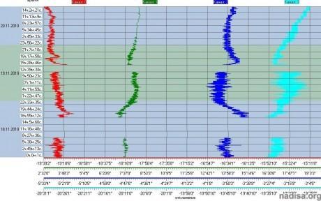 Данные ШГМ-4 за период 18.11.2010–20.11.2010