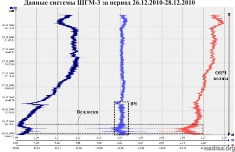 Данные ШГМ-3 за период 26.12.2010–28.12.2010