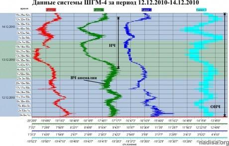Данные ШГМ-4 за период 12.12.2010–14.12.2010