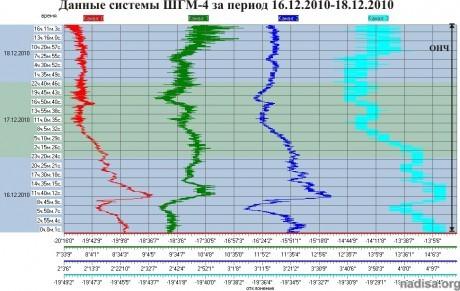 Данные ШГМ-4 за период 16.12.2010–18.12.2010