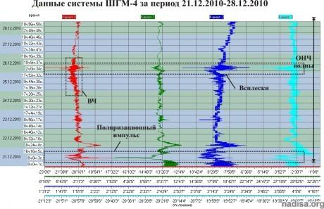 Данные ШГМ-4 за период 21.12.2010–28.12.2010