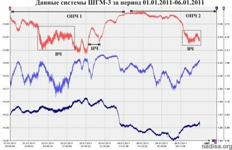 Данные ШГМ-3 за 01.01.2010-06.01.2010