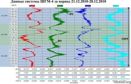 Данные ШГМ-4 за 25.01.2011-27.01.2011
