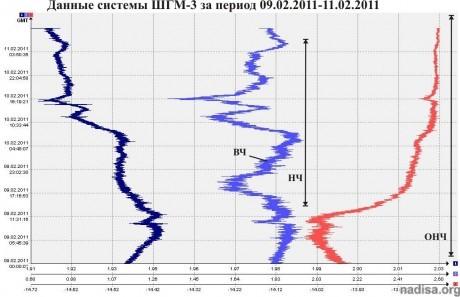 Данные ШГМ-3 за 09.02.2011-11.02.2011