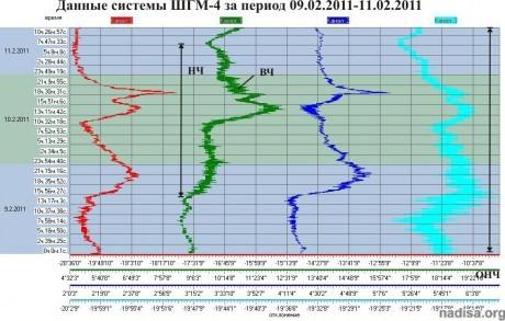Данные ШГМ-4 за 09.02.2011-11.02.2011