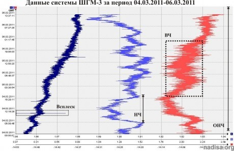 Данные ШГМ-3 за период 04.03.2011-06.03.2011