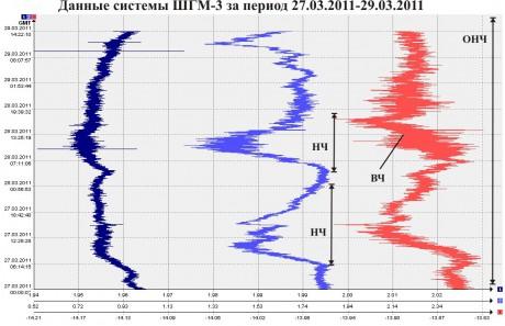 Данные ШГМ-3 за период 27.03.2011-29.03.2011