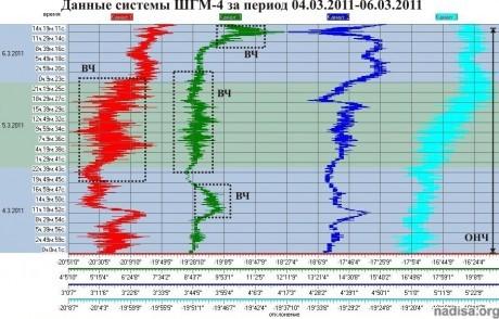 Данные ШГМ-4 за период 04.03.2011-06.03.2011
