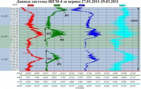 Данные ШГМ-4 за период 27.03.2011-29.03.2011