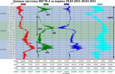 Данные ШГМ-4 за период 28.03.2011-30.03.2011