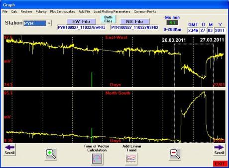 Данные электротеллурических измерений на станции Pyrgos 21.03.2011–27.03.2011 (Источник: http://earthquakeprediction.gr/)
