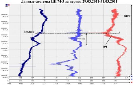 Данные ШГМ-3 за 29.03.2011-31.03.2011
