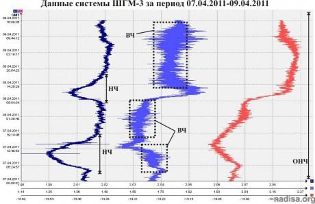Данные ШГМ-3 за период 07.04.2011-09.04.2011