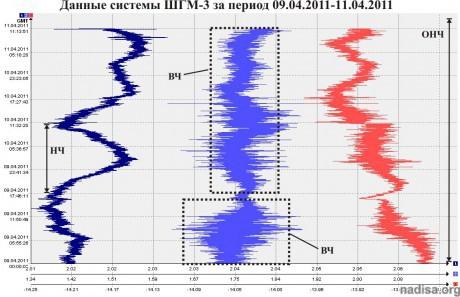 Данные ШГМ-3 за 09.04.2011-11.04.2011