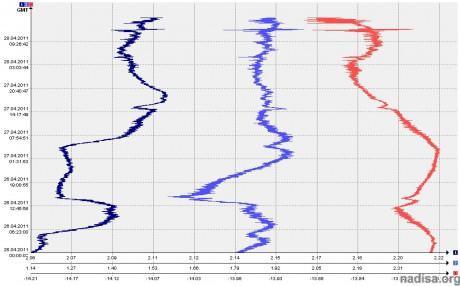 Данные ШГМ-3 за период 26.04.2011-28.04.2011