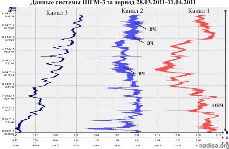Данные ШГМ-3 за 28.03.2011-11.04.2011