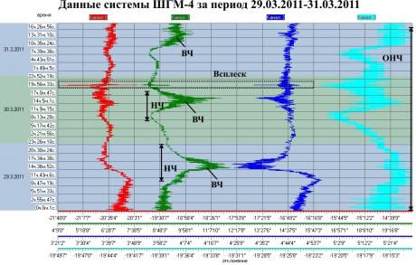 Данные ШГМ-4 за период 29.03.2011-31.03.2011