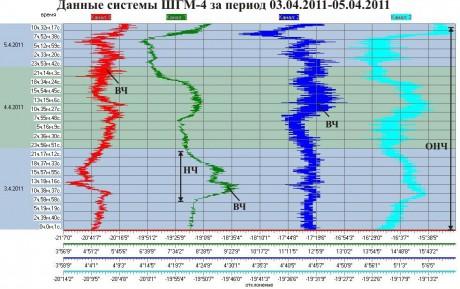 Данные ШГМ-4 за период 03.04.2011-05.04.2011