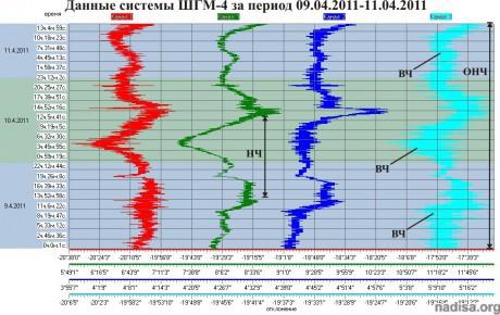 Данные ШГМ-4 за период 09.04.2011-11.04.2011