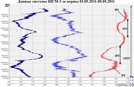 Данные ШГМ за 03.05.2011-05.05.2011