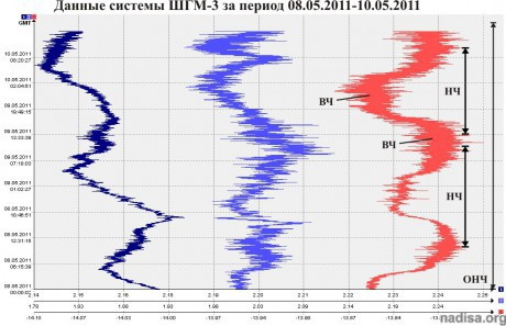 Данные ШГМ-3 за период 08.05.2011-10.05.2011