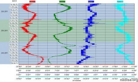 Данные ШГМ-4 за период 24.06.2011-26.06.2011