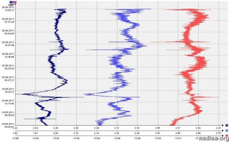 Данные ШГМ-3 за период 24.06.2011-26.06.2011