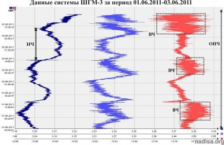 Данные ШГМ-3 за период 01.06.2011-03.06.2011