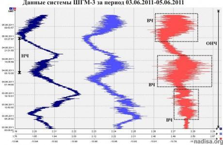 Данные ШГМ-3 за период 03.05.2011-05.05.2011