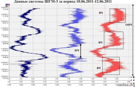 Данные ШГМ-3 за период 10.06.2011-12.06.2011