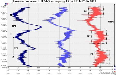 Данные ШГМ-3 за период 15.06.2011-17.06.2011