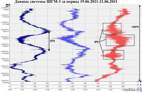 Данные ШГМ-3 за 19.06.2011-21.06.2011